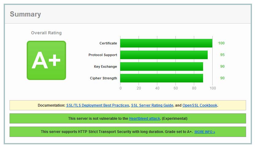 SSL Report Wereldkoffie